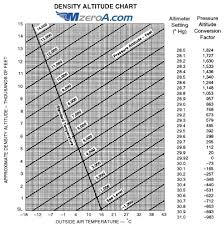 Density Altitude Computation Chart Calculating Density Altitude Mzeroa Com
