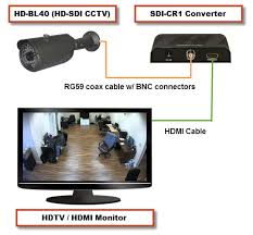 can i connect a security camera or surveillance dvr system how to connect an hd sdi camera to an hdmi input on tv
