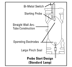 facts of light – part 5 everything you Ge Hid Ballast Wiring Diagram Fluorescent Light Ballast Wiring