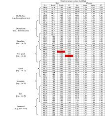 Cycling Wattage Chart 5 Minute Power The Deluded Cyclist