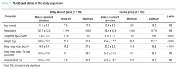 Blood Pressure Chart For Children And Adults Mild Stunting Is Associated With Higher Blood Pressure In