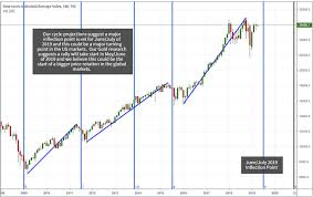 Proprietary Cycles Predict July Turning Point For Stock