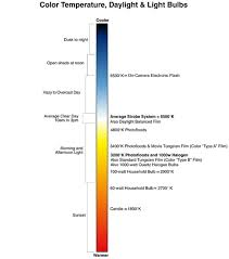 Temperature Chart Color Temperature Chart Freestyle Photographic Supplies