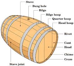 oak wine barrels. whiskey barrel dimensions and useful info oak wine barrels b