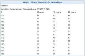 Upsc Height Weight Chart Nda Minimum Height Weight Standards 2019 2020 Studychacha