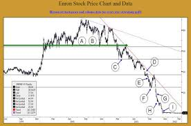 Enron Stock Price Chart Yes Virginia News Moves The Gold Price Spdr Gold Trust