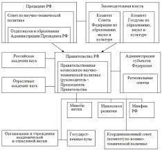 База рефератов Курсовая работа Анализ государственного  Рисунок 1 Структура механизма государственного регулирования инновационных процессов в Российской Федерации