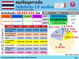Infographic/Quote - อว. เผยฉีดวัคซีนของไทย ณ วันที่ 25 กันยายน ฉีดวัคซีนแล้ว  48,626,224 โดส และทั่วโลกแล้ว 6,108 ล้านโดส ใน 205 ประเทศ/เขตปกครอง  ส่วนอาเซียนฉีดแล้วทุกประเทศ รวมกันกว่า 353.47 ล้านโดส  โดยจังหวัดของไทยที่ฉีดมากที่สุด คือ กรุงเทพฯ โดยฉีด ...