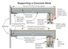 blocking and temporary forms are added to the deck frame to support the concrete during the