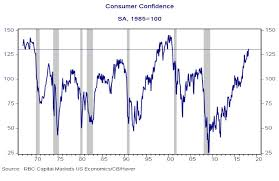The Relationship Between Us Consumer Confidence And
