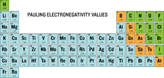 Electronegativity Chart Trend Periodic Trends Electronegativity Chemistry For Non Majors