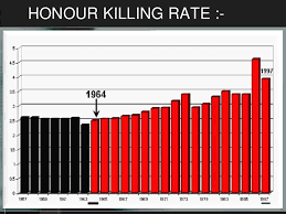 honour killing honour killing rate
