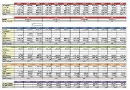 Professional Services Revenue Forecast Model