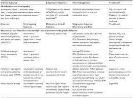 table 2 clic features of multifocal motor neuropathy and other neuromuscular disorders with similar clinical and electrodiagnostic features