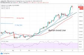Read bitcoin, crypto, and altcoin news at coinlist.me. Bitcoin Price Prediction Btc Usd Faces Rejection At 23 200 But Holds Above 22 000 Support
