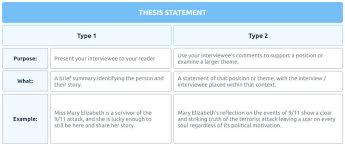 Example Interview Essay How To Write An Interview Paper Writing Structure And