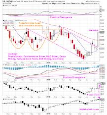Etfmg Stock Chart Silver Triple H Stocks