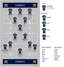 Updated Cowboys Depth Chart Nrlcowboys