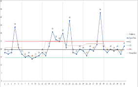 Figure 4 9 From Control Charts As A Productivity Improvement