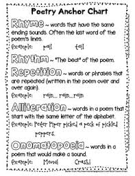 Types Of Poetry Anchor Chart Poetry Anchor Chart