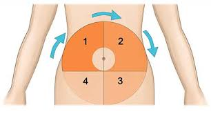 Tips For Insulin Injection Site Rotation