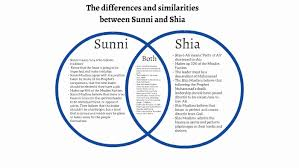 Copy Of The Venn Diagram Between Sunni And Shia By Arashdeep