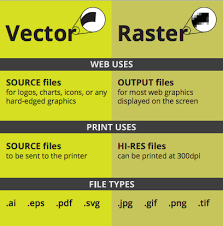 What Is A Vector File Vector Raster Jpg Eps Png