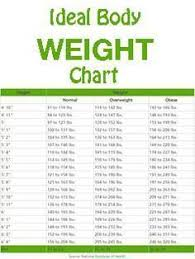 Weight Acc To Height And Age This Is How Much You Should Weigh According To Your Age