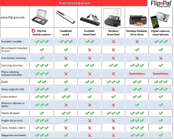 Compare Scanner Types
