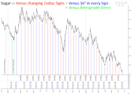 Sugar 11 Price Chart Time Price Research Sugar Vs Venus Changing Signs 16