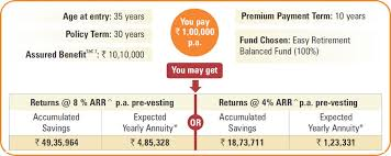 the annuity amounts have been calculated based on indicative annuity rates for the annuity option life annuity without return of purchase and are