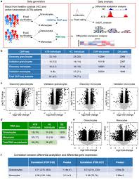 Histone Acetylome Wide Association Study Of Tuberculosis