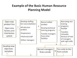 human resource planning recruitment and selection example of the basic human resource planning