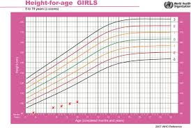 Height For Age Clinical Growth Chart For The First Patient