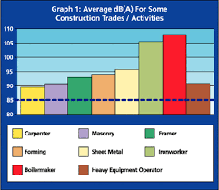 Osha Hearing Protection Chart Elcosh Oshas Approach To Noise Exposure In Construction