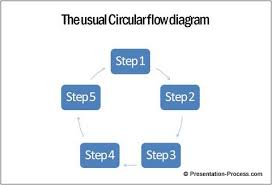 Create Process Flow Chart In Word Create Stunning Circular Flow Diagram Easily