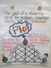 Fabulous Fourth Grade Anchor Charts Love This Plot Chart