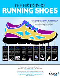 The History Of The Running Shoe Zappos Com