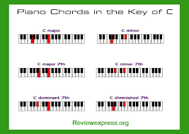 Printable Piano Chord Chart For Beginners | Read Review Express...