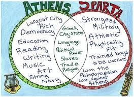 Hellenistic Culture And Roman Culture Venn Diagram Answers Ancient Greece