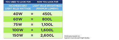 brightness lumens