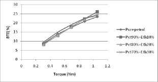 Engine Torque Brake Thermal Efficiency Chart Download