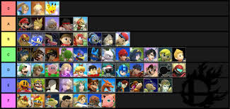 eventhubs the eventhubs smash 4 tier list is really interesting imgur