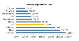 Pa Truck Registration Fee Chart Npi And License Number Lookup License And Registration Cost
