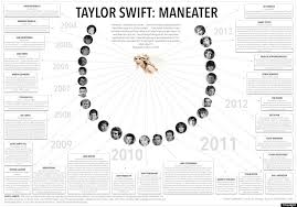Taylor Charts Taylor Swifts Rumored Relationships Detailed In Insane