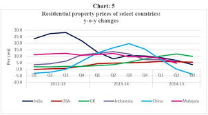 Malaysia House Price Chart Reserve Bank Of India Publications
