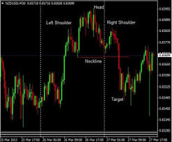 Trading Trend Reversal Chart Patterns