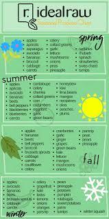 Seasonal Fruit Chart Buy With The Seasons The Idealraw Seasonal Produce Chart