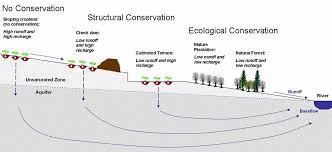 soil conservation methods that must be adopted for conserving soil
