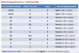 Advanced Blackjack Card Counting Winning Casino Blackjack